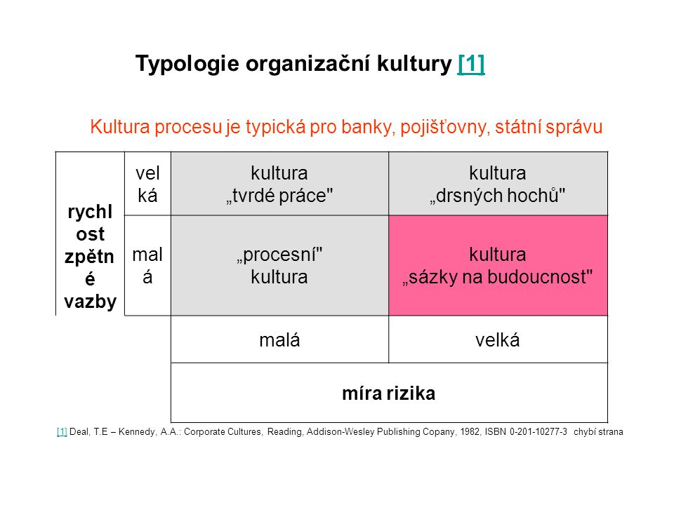 Typologie organizační kultury [1]